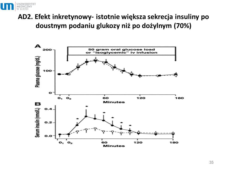 AD2. Efekt inkretynowy- istotnie większa sekrecja insuliny po doustnym podaniu glukozy niż po dożylnym (70%) 35