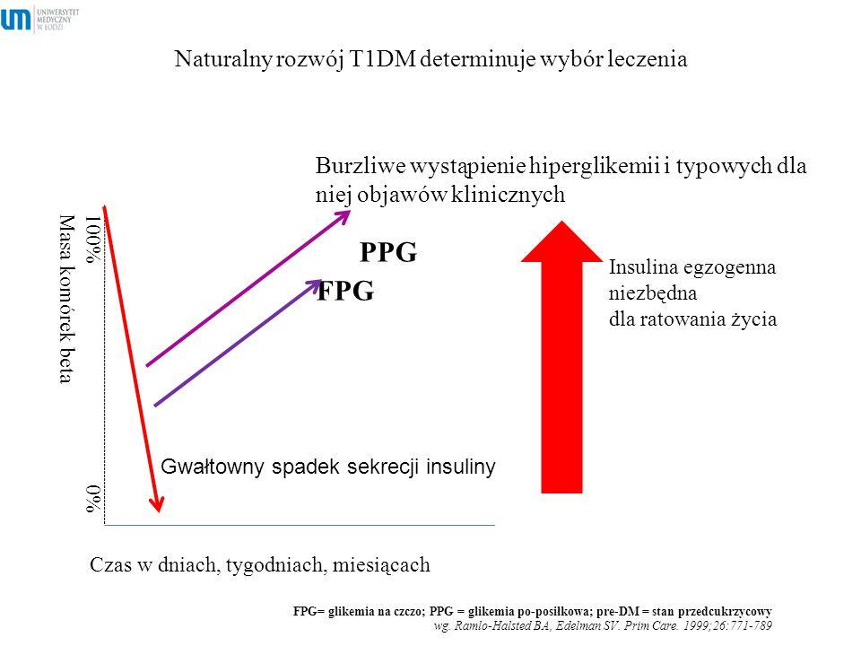 Naturalny rozwój T1DM determinuje wybór leczenia 9 Burzliwe wystąpienie hiperglikemii i typowych dla niej objawów klinicznych PPG FPG FPG= glikemia na