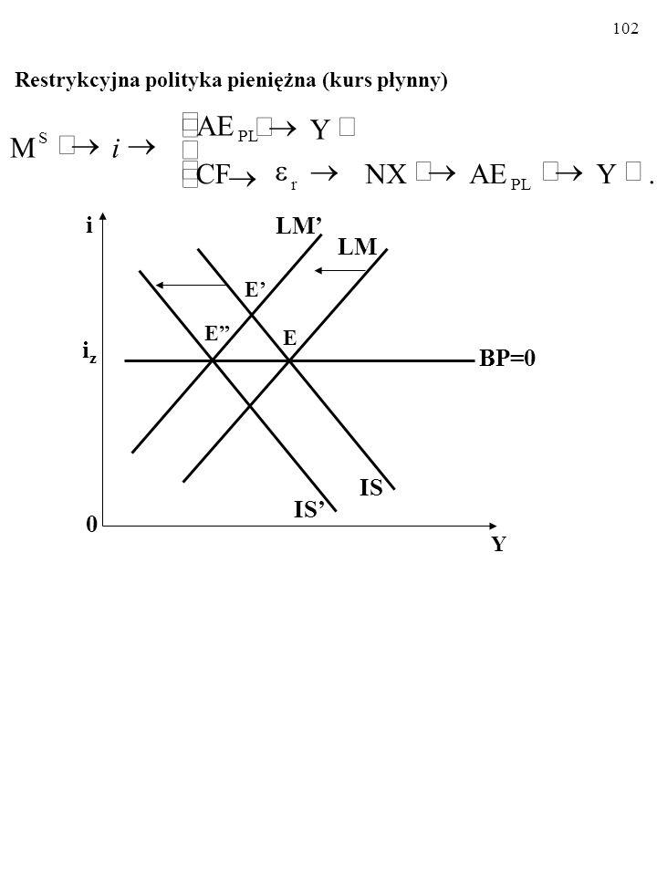 101 Płynny kurs walutowy Ekspansywna polityka pieniężna (kurs płynny) i 0 Y iziz LM' LM IS BP=0 E' E IS' E         .YAENXCFCF Y AE M PL S r i 