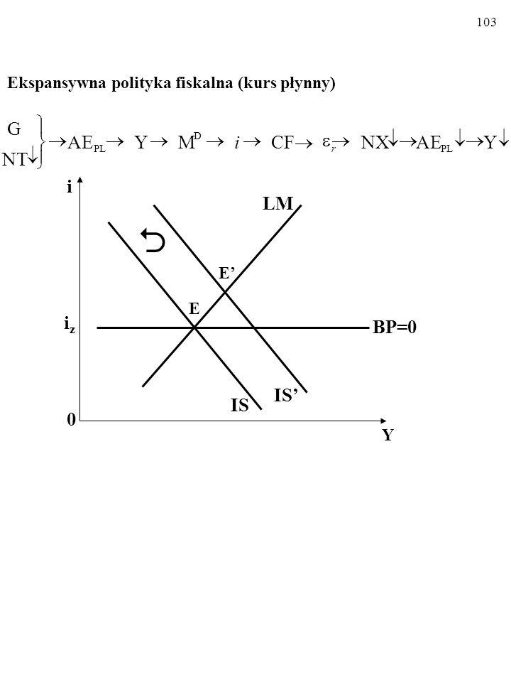 102 Restrykcyjna polityka pieniężna (kurs płynny)         .YAENXCFCF Y AE M PL S r i  i 0 Y iziz LM LM' IS BP=0 E' E IS' E