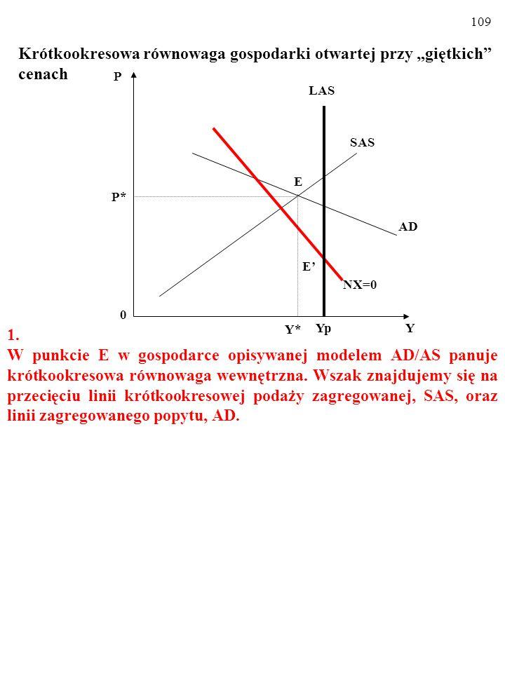 """108 Krótkookresowa równowaga gospodarki otwartej przy """"giętkich cenach Widoczny na rysunku WYKRES RÓWNOWAGI BILANSU HAN- DLOWEGO, NX=0, składa się z punktów (kombinacji P i AE PL ), w których bilans handlowy, NX, jest zrównoważony."""
