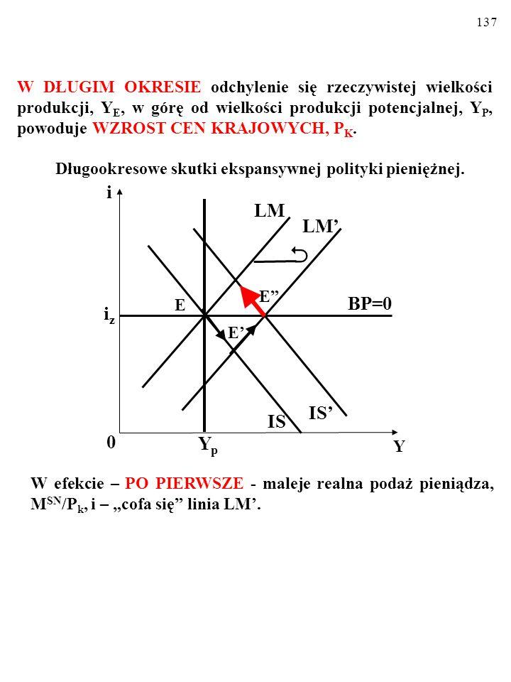 136 W DŁUGIM OKRESIE odchylenie się rzeczywistej wielkości produkcji, Y E, w górę od wielkości produkcji potencjalnej, Y P, powoduje WZROST CEN KRAJOWYCH, P K.