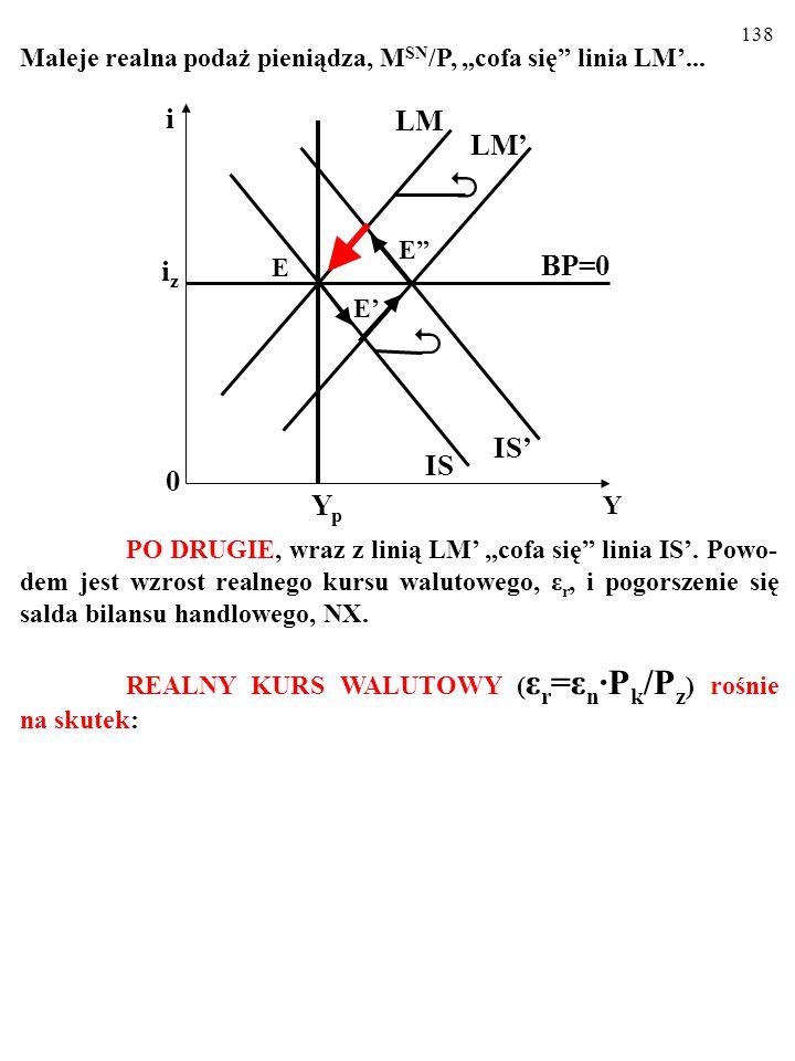 137 W DŁUGIM OKRESIE odchylenie się rzeczywistej wielkości produkcji, Y E, w górę od wielkości produkcji potencjalnej, Y P, powoduje WZROST CEN KRAJOWYCH, P K.