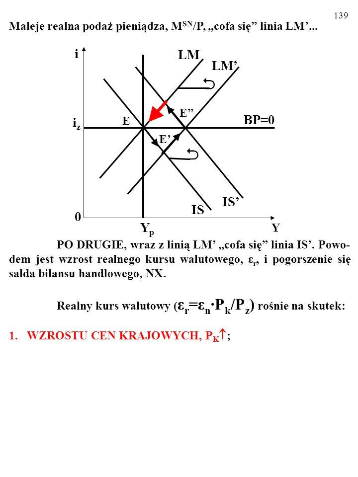 """138 Maleje realna podaż pieniądza, M SN /P, """"cofa się linia LM'..."""