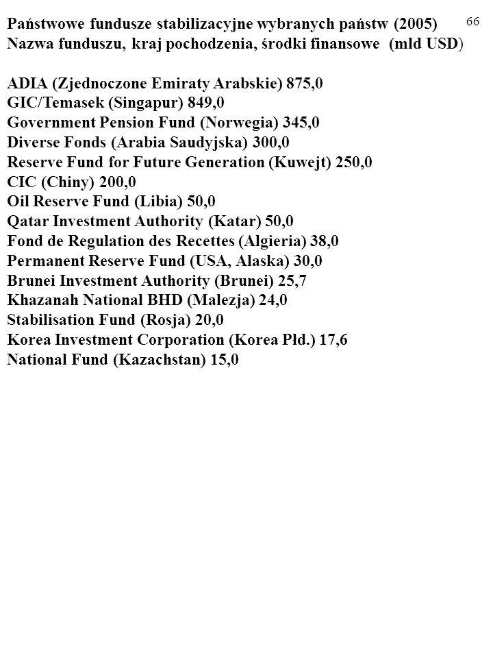 65 Zalecany przez ekonomistów środek zapobiegawczy to rezygnacja z natychmiastowej wymiany dochodów walutowych z eksportu su- rowców na pieniądz krajowy i ich gromadzenie w formie SPE- CJALNEGO FUNDUSZU WALUTOWEGO.
