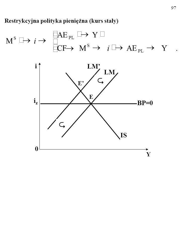 96 MODEL MUNDELLA-FLEMINGA Stały kurs walutowy Ekspansywna polityka pieniężna (kurs stały)   i 0 Y iziz LM LM' IS BP=0 E' E