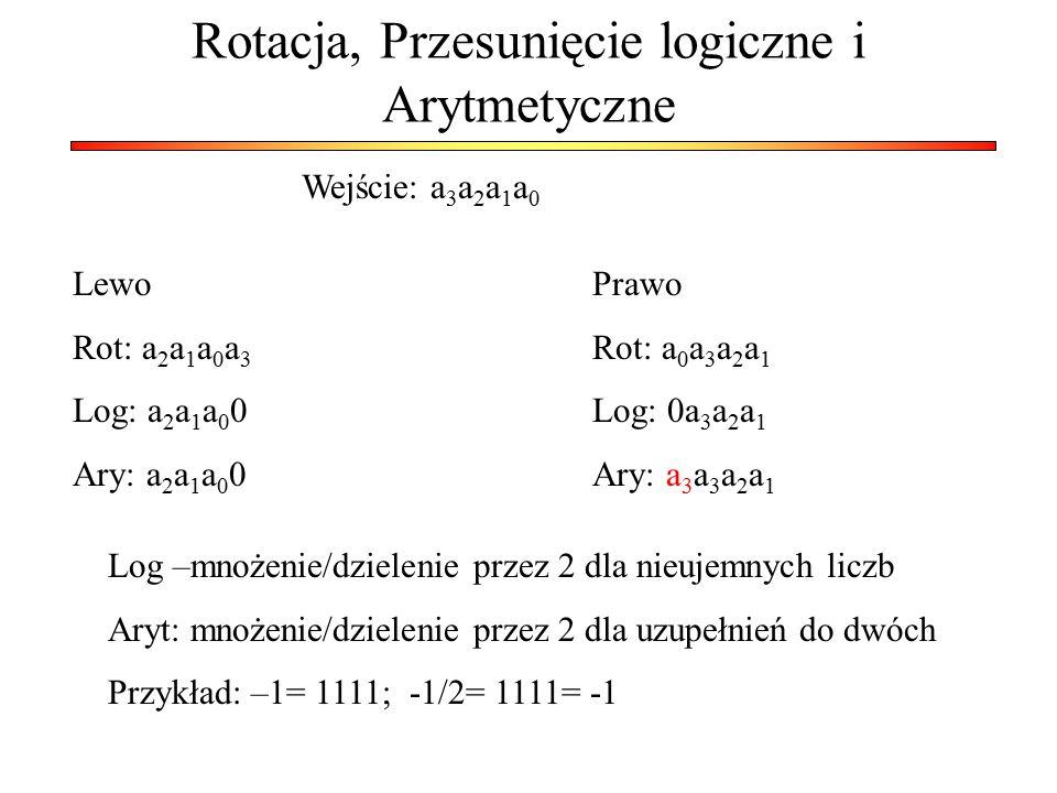 Rotacja, Przesunięcie logiczne i Arytmetyczne Wejście: a 3 a 2 a 1 a 0 Lewo Rot: a 2 a 1 a 0 a 3 Log: a 2 a 1 a 0 0 Ary: a 2 a 1 a 0 0 Prawo Rot: a 0