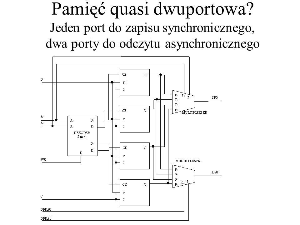 Pamięć quasi dwuportowa? Jeden port do zapisu synchronicznego, dwa porty do odczytu asynchronicznego