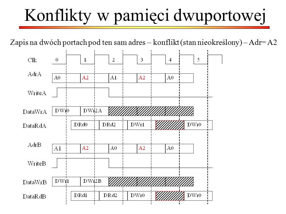 Konflikty w pamięci dwuportowej Zapis na dwóch portach pod ten sam adres – konflikt (stan nieokreślony) – Adr= A2