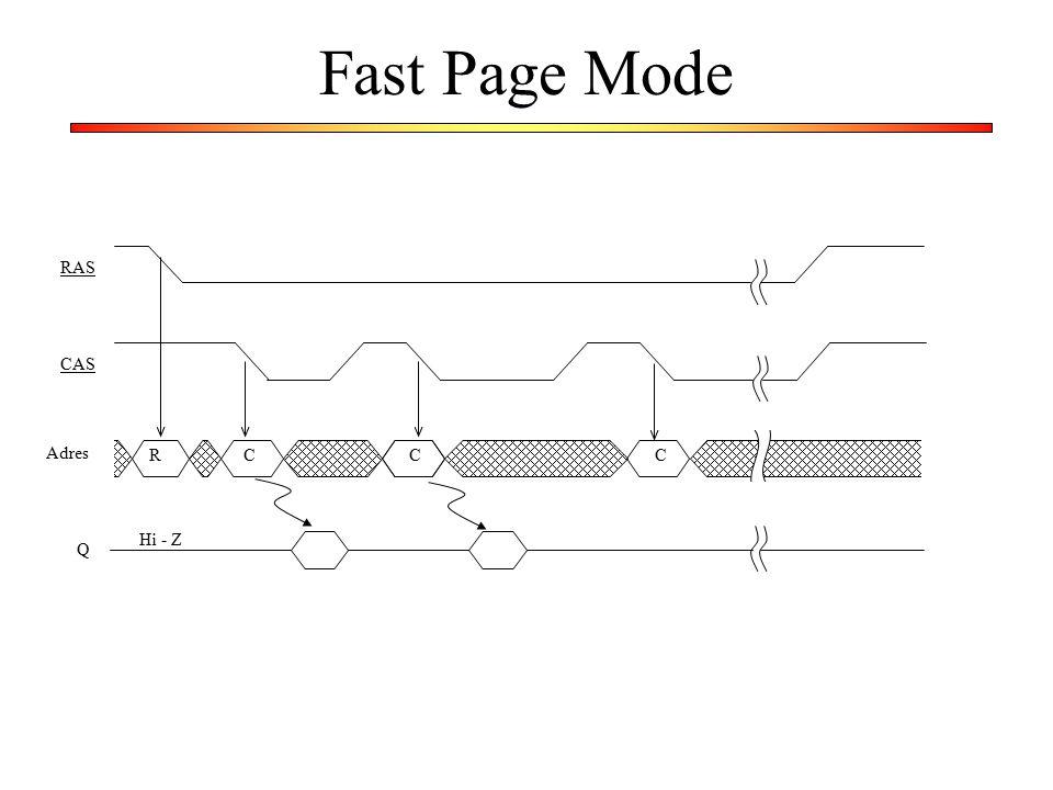 Fast Page Mode RC RAS CAS Adres Hi - Z Q CC