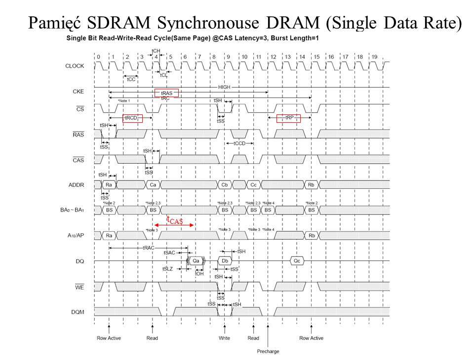 Pamięć SDRAM Synchronouse DRAM (Single Data Rate) t CAS