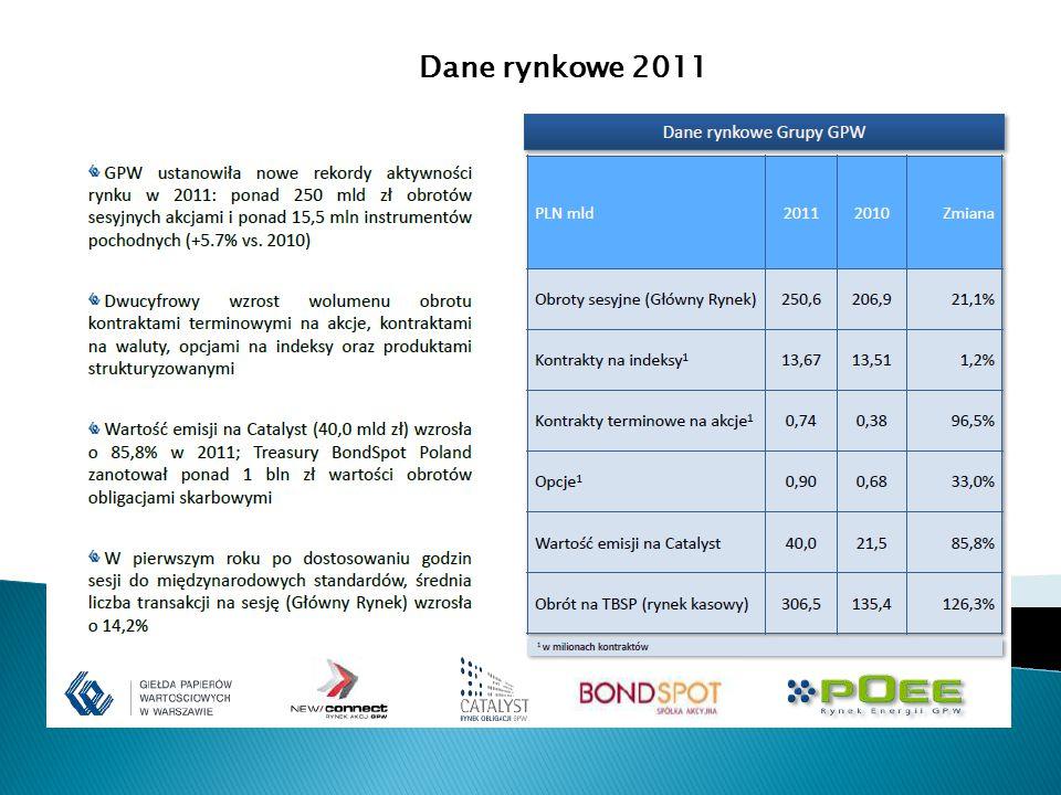 Dane rynkowe 2011