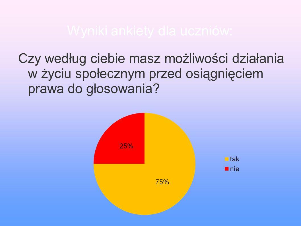 Wyniki ankiety dla uczniów: Czy według ciebie masz możliwości działania w życiu społecznym przed osiągnięciem prawa do głosowania?