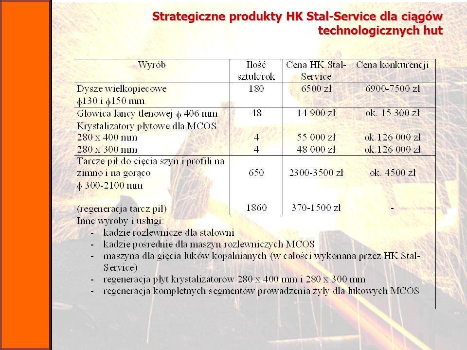 Strategiczne produkty HK Stal-Service dla ciągów technologicznych hut