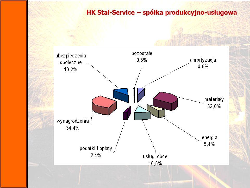 HK Stal-Service – spółka produkcyjno-usługowa