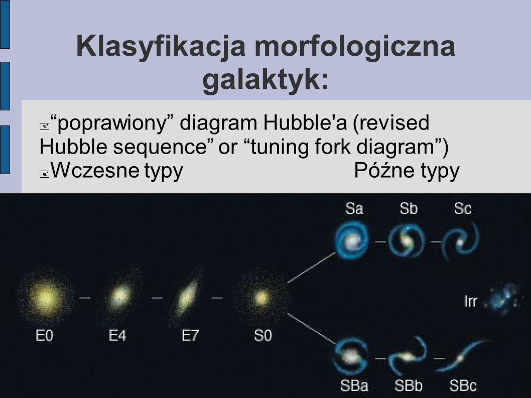 "Klasyfikacja morfologiczna galaktyk:  ""poprawiony"" diagram Hubble'a (revised Hubble sequence"" or ""tuning fork diagram"")  Wczesne typyPóźne typy"