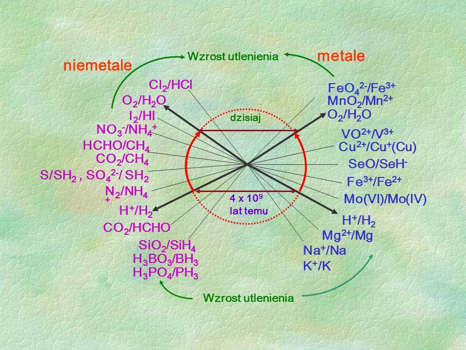 FeO 4 2- /Fe 3+ MnO 2 /Mn 2+ O 2 /H 2 O VO 2+ /V 3+ Cu 2+ /Cu + (Cu) SeO/SeH - Fe 3+ /Fe 2+ Mo(VI)/Mo(IV) H + /H 2 Mg 2+ /Mg Na + /Na K + /K SiO 2 /Si