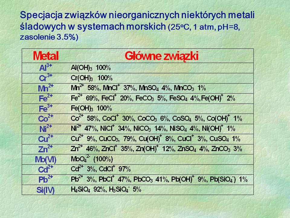 Specjacja związków nieorganicznych niektórych metali śladowych w systemach morskich (25 o C, 1 atm, pH=8, zasolenie 3.5%)