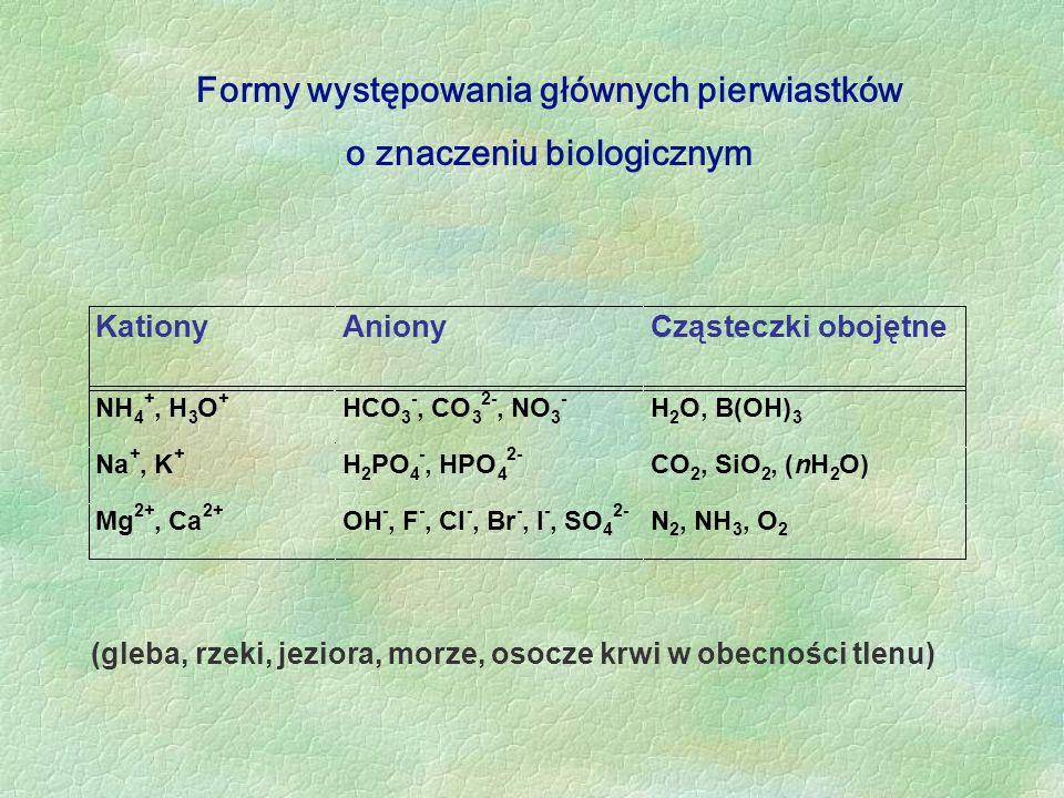 Kationy Aniony Cząsteczki obojętne NH 4 +, H 3 O + HCO 3 -, CO 3 2-, NO 3 - H 2 O, B(OH) 3 Na +, K + H 2 PO 4 -, HPO 4 2- CO 2, SiO 2, ( n H 2 O) Mg 2