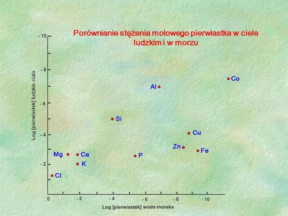 Porównianie stężenia molowego pierwiastka w ciele ludzkim i w morzu Log [pierwiastek] ludzkie ciało - 6 - 2 - 4 - 8 - 2- 4 - 6- 8- 10 0 Log [pierwiast