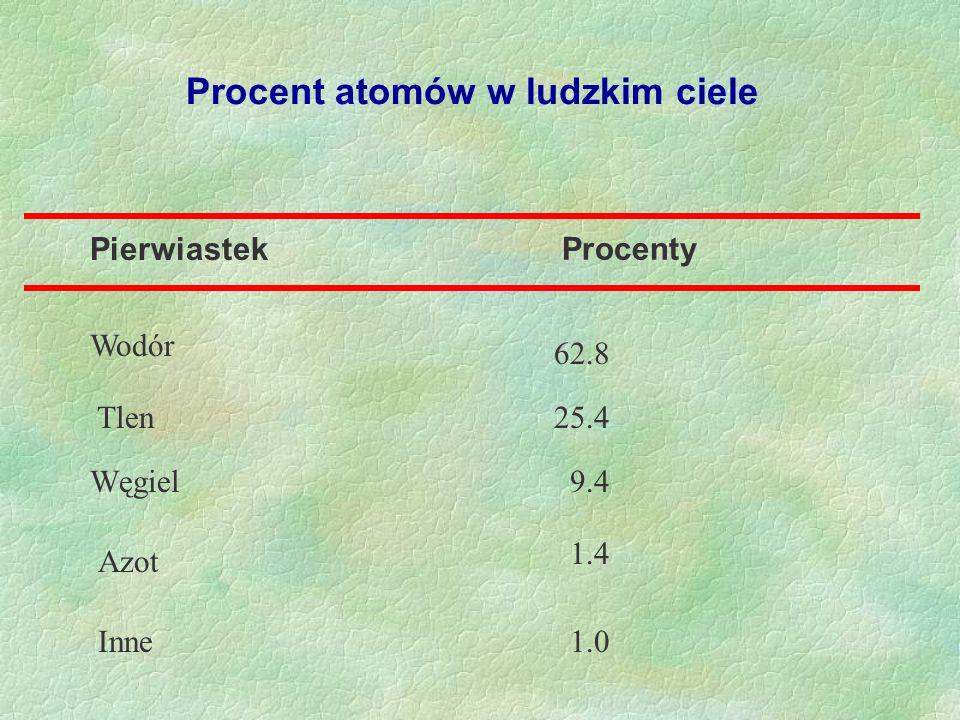 Procent atomów w ludzkim ciele Pierwiastek Procenty Wodór Tlen Węgiel Azot Inne 62.8 25.4 9.4 1.4 1.0
