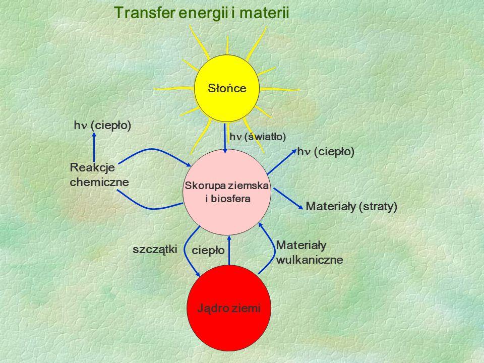 Transfer energii i materii Skorupa ziemska i biosfera Jądro ziemi Reakcje chemiczne h (ciepło) ciepło Materiały wulkaniczne h (ciepło) Materiały (stra