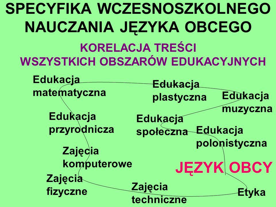 SPECYFIKA WCZESNOSZKOLNEGO NAUCZANIA JĘZYKA OBCEGO KORELACJA TREŚCI WSZYSTKICH OBSZARÓW EDUKACYJNYCH JĘZYK OBCY Edukacja polonistyczna Edukacja społec