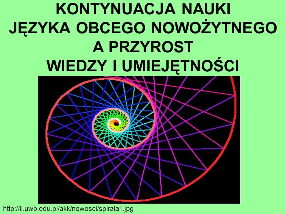 http://ii.uwb.edu.pl/akk/nowosci/spirala1.jpg KONTYNUACJA NAUKI JĘZYKA OBCEGO NOWOŻYTNEGO A PRZYROST WIEDZY I UMIEJĘTNOŚCI