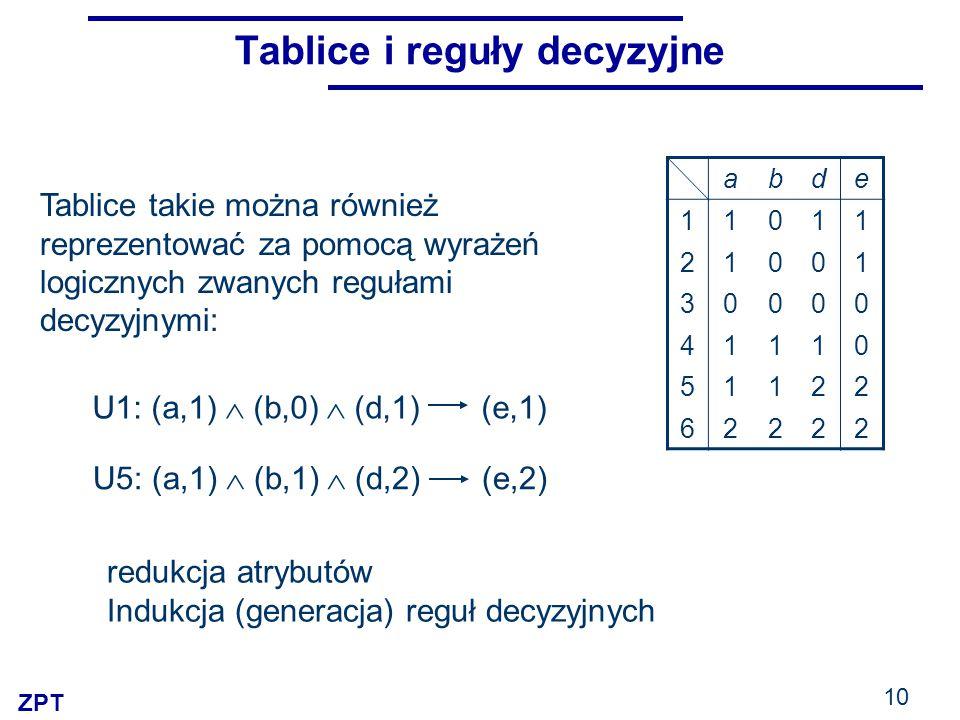 ZPT 10 Tablice i reguły decyzyjne U1: (a,1)  (b,0)  (d,1) (e,1) U5: (a,1)  (b,1)  (d,2) (e,2) abde 11011 21001 30000 41110 51122 62222 redukcja atrybutów Indukcja (generacja) reguł decyzyjnych Tablice takie można również reprezentować za pomocą wyrażeń logicznych zwanych regułami decyzyjnymi: