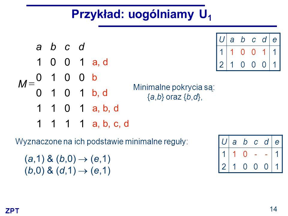 ZPT 14 Przykład: uogólniamy U 1 Minimalne pokrycia są: {a,b} oraz {b,d}, 1111 1011 1010 0010 1001 dcba M  a, b, c, d a, b, d b, d b a, d Wyznaczone n
