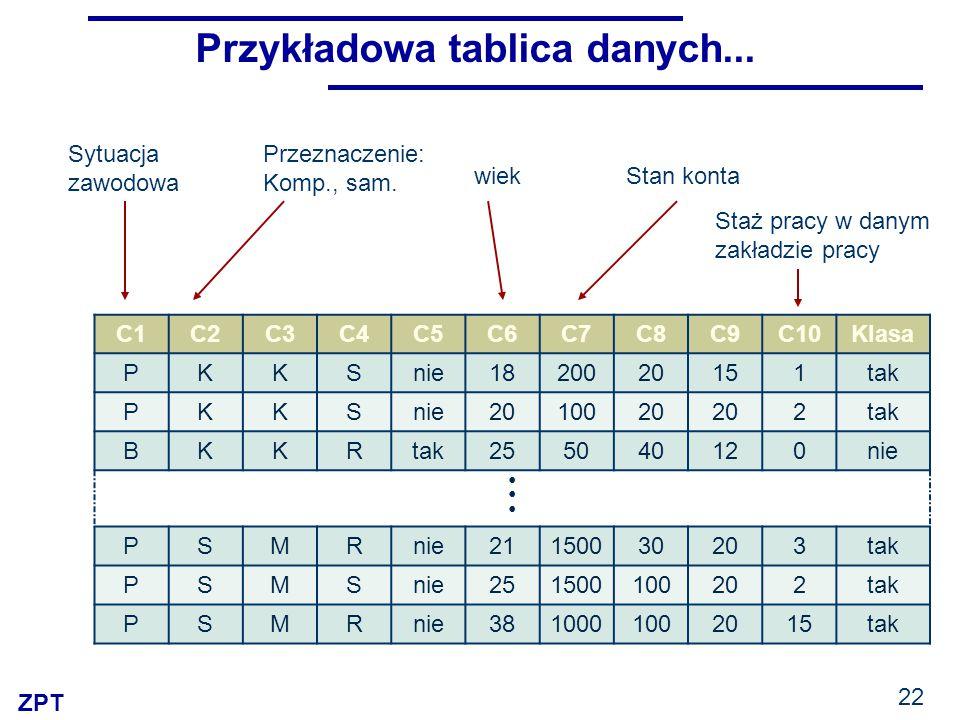 ZPT Przykładowa tablica danych... C1C2C3C4C5C6C7C8C9C10Klasa PKKSnie1820020151tak PKKSnie2010020 2tak BKKR 255040120nie PSMRnie21150030203tak PSMSnie2