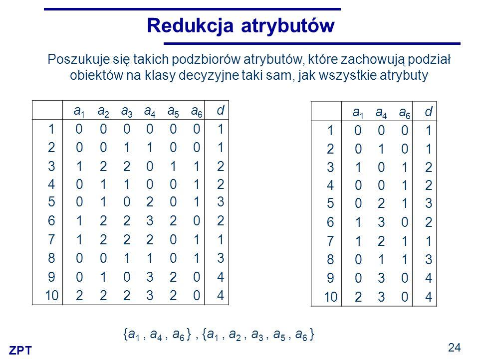 ZPT 24 Redukcja atrybutów {a 1, a 4, a 6 }, {a 1, a 2, a 3, a 5, a 6 } a1a1 a2a2 a3a3 a4a4 a5a5 a6a6 d 10000001 20011001 31220112 40110012 50102013 61