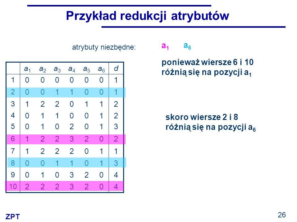 ZPT 26 Przykład redukcji atrybutów 3 3 1 2 3 2 0 0 1 0 a4a4 2 2 0 0 2 0 0 1 0 0 a5a5 11221 7 40010 9 31100 8 40222 10 20221 6 31010 5 21110 4 21221 3 10100 2 10000 1 da6a6 a3a3 a2a2 a1a1 ponieważ wiersze 6 i 10 różnią się na pozycji a 1 a1a1 skoro wiersze 2 i 8 różnią się na pozycji a 6 atrybuty niezbędne: a6a6
