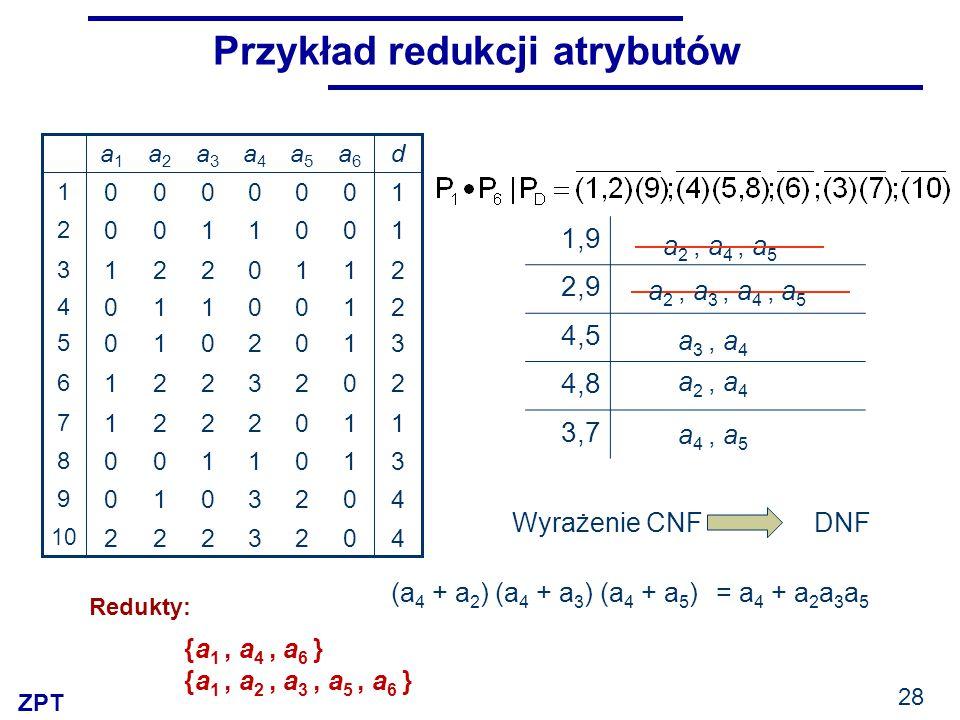 ZPT 28 Przykład redukcji atrybutów 3 3 1 2 3 2 0 0 1 0 a4a4 2 2 0 0 2 0 0 1 0 0 a5a5 11221 7 40010 9 31100 8 40222 10 20221 6 31010 5 21110 4 21221 3 10100 2 10000 1 da6a6 a3a3 a2a2 a1a1 a 2, a 4, a 5 1,9 2,9 4,5 4,8 3,7 (a 4 + a 2 ) (a 4 + a 3 ) (a 4 + a 5 ) a 2, a 3, a 4, a 5 a 3, a 4 a 2, a 4 a 4, a 5 {a 1, a 4, a 6 } {a 1, a 2, a 3, a 5, a 6 } Wyrażenie CNF DNF = a 4 + a 2 a 3 a 5 Redukty: