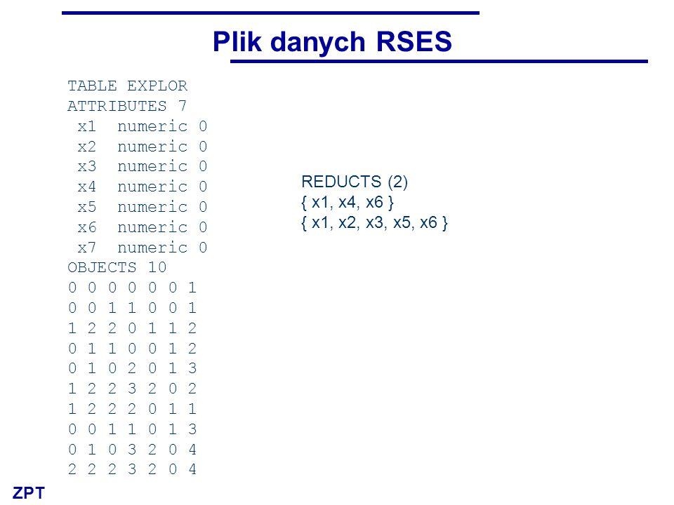 ZPT Plik danych RSES TABLE EXPLOR ATTRIBUTES 7 x1 numeric 0 x2 numeric 0 x3 numeric 0 x4 numeric 0 x5 numeric 0 x6 numeric 0 x7 numeric 0 OBJECTS 10 0 0 0 0 0 0 1 0 0 1 1 0 0 1 1 2 2 0 1 1 2 0 1 1 0 0 1 2 0 1 0 2 0 1 3 1 2 2 3 2 0 2 1 2 2 2 0 1 1 0 0 1 1 0 1 3 0 1 0 3 2 0 4 2 2 2 3 2 0 4 REDUCTS (2) { x1, x4, x6 } { x1, x2, x3, x5, x6 }