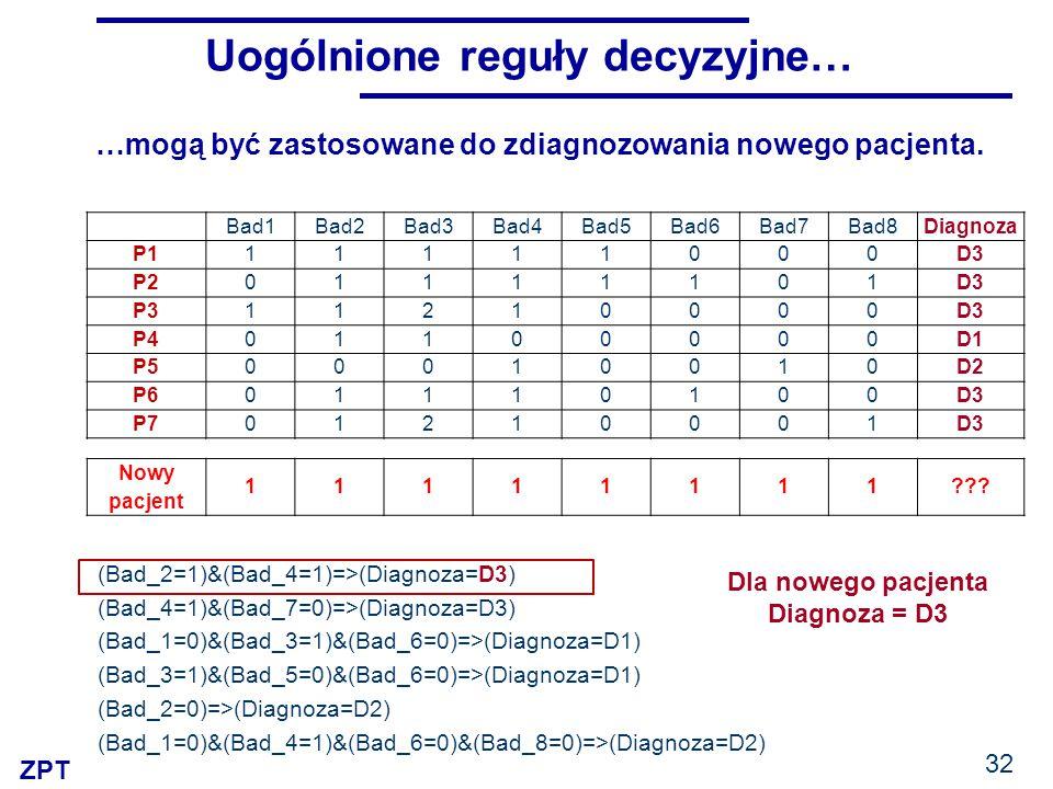 ZPT 32 Uogólnione reguły decyzyjne… (Bad_2=1)&(Bad_4=1)=>(Diagnoza=D3) (Bad_4=1)&(Bad_7=0)=>(Diagnoza=D3) (Bad_1=0)&(Bad_3=1)&(Bad_6=0)=>(Diagnoza=D1) (Bad_3=1)&(Bad_5=0)&(Bad_6=0)=>(Diagnoza=D1) (Bad_2=0)=>(Diagnoza=D2) (Bad_1=0)&(Bad_4=1)&(Bad_6=0)&(Bad_8=0)=>(Diagnoza=D2) …mogą być zastosowane do zdiagnozowania nowego pacjenta.