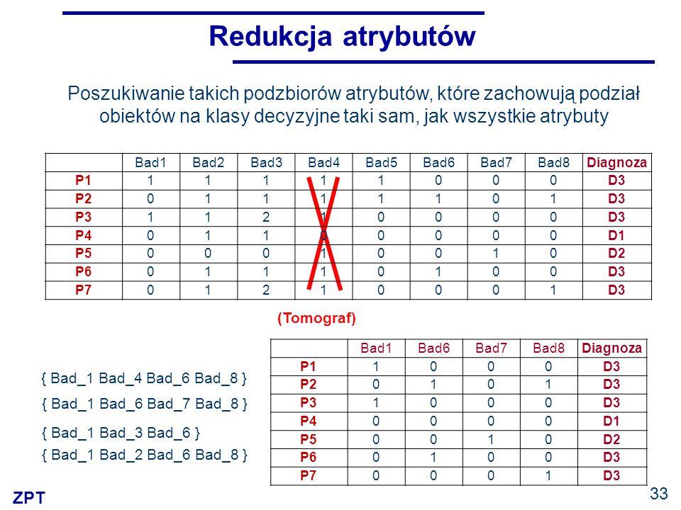 ZPT 33 Redukcja atrybutów Bad1Bad2Bad3Bad4Bad5Bad6Bad7Bad8Diagnoza P111111000D3 P201111101D3 P311210000D3 P401100000D1 P500010010D2 P601110100D3 P7012