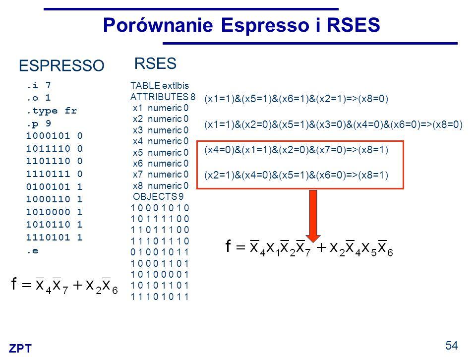 ZPT 54 Porównanie Espresso i RSES RSES.i 7.o 1.type fr.p 9 1000101 0 1011110 0 1101110 0 1110111 0 0100101 1 1000110 1 1010000 1 1010110 1 1110101 1.e ESPRESSO TABLE extlbis ATTRIBUTES 8 x1 numeric 0 x2 numeric 0 x3 numeric 0 x4 numeric 0 x5 numeric 0 x6 numeric 0 x7 numeric 0 x8 numeric 0 OBJECTS 9 1 0 0 0 1 0 1 0 1 0 1 1 1 1 0 0 1 1 0 1 1 1 0 0 1 1 1 0 0 1 0 0 1 0 1 1 1 0 0 0 1 1 0 1 1 0 1 0 0 0 0 1 1 0 1 0 1 1 0 1 1 1 1 0 1 0 1 1 (x1=1)&(x5=1)&(x6=1)&(x2=1)=>(x8=0) (x1=1)&(x2=0)&(x5=1)&(x3=0)&(x4=0)&(x6=0)=>(x8=0) (x4=0)&(x1=1)&(x2=0)&(x7=0)=>(x8=1) (x2=1)&(x4=0)&(x5=1)&(x6=0)=>(x8=1)