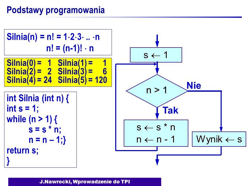J.Nawrocki, Wprowadzenie do TPI Silnia(0) = 1 Silnia(1) = 1 Silnia(2) = 2 Silnia(3) = 6 Silnia(4) = 24 Silnia(5) = 120 Podstawy programowania s  1 n > 1 Tak s  s * n n  n - 1 Nie Wynik  s int Silnia (int n) { int s = 1; while (n > 1) { s = s * n; n = n – 1;} return s; } Silnia(n) = n.
