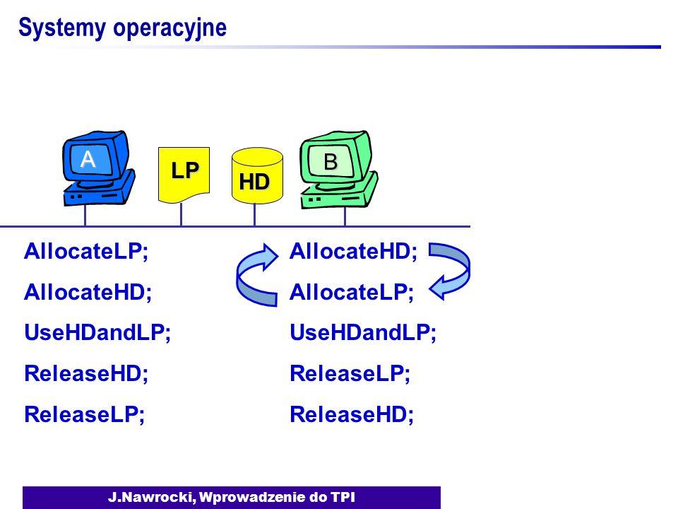 J.Nawrocki, Wprowadzenie do TPI Systemy operacyjne AllocateLP; AllocateHD; UseHDandLP; ReleaseHD; ReleaseLP; AllocateHD; AllocateLP; UseHDandLP; ReleaseLP; ReleaseHD; LP HD B A