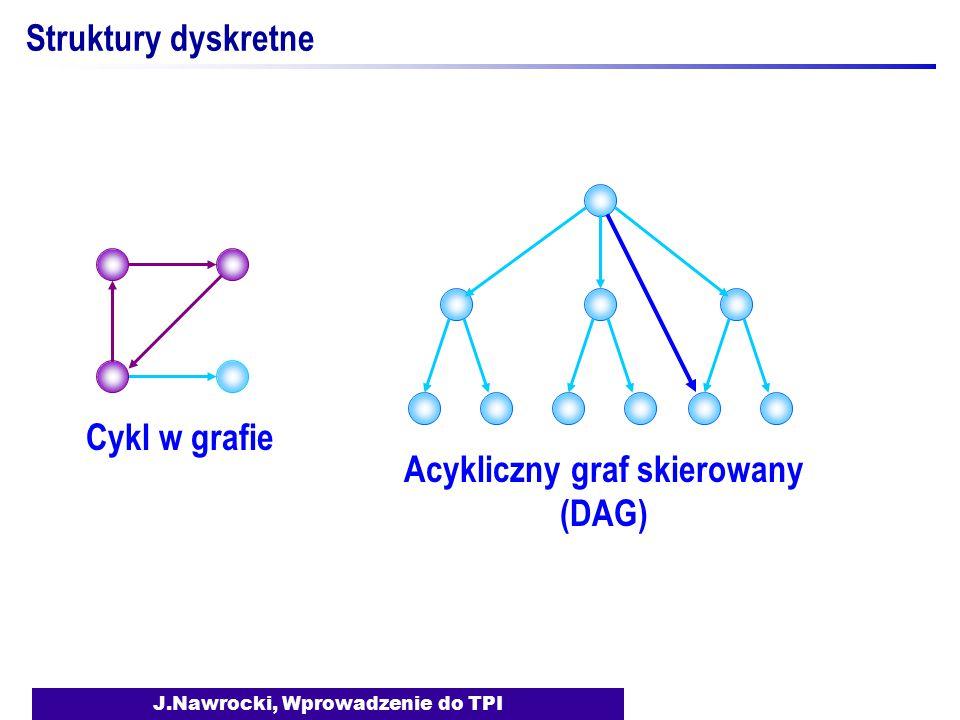 J.Nawrocki, Wprowadzenie do TPI Struktury dyskretne Acykliczny graf skierowany (DAG) Cykl w grafie