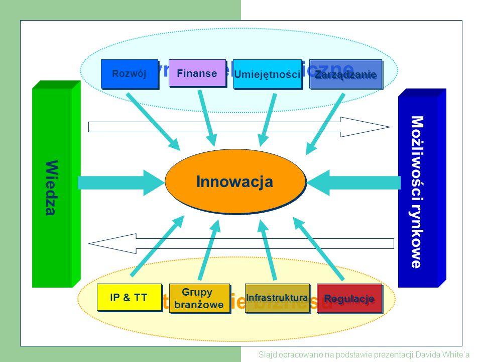 Finansowani e Wsparcie dla większości innowacji prowadzi od pomysłu do rynku Rynek Innowacja Badania podstawowePrototyp Badania i rozwój Rozwijanie umiejętności Infrastruktura Prawa własności Gotowość inwestycyjna Regulacje (otoczenie prawne) Stopień Pomysł Wsparcie naukowe Pozostałe wsparcie Slajd opracowano na podstawie prezentacji Davida White'a