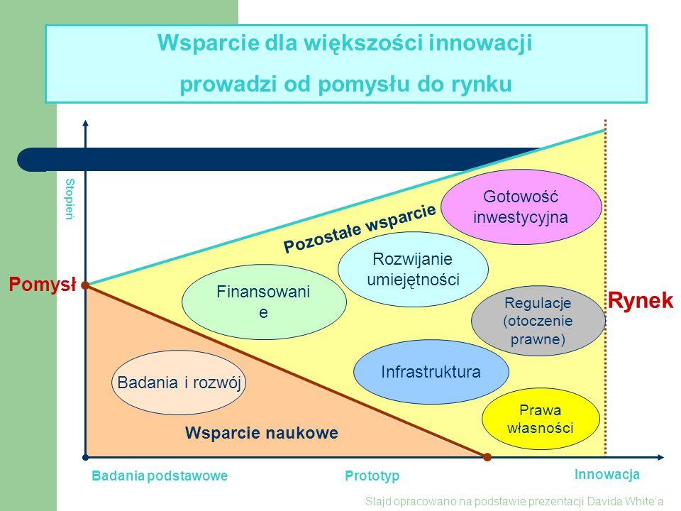 Rynek Innowacja Badania podstawowe CELE Zespoły badawcze naukowe Pomysł CELE Instytucje wsparcia (IW) IW EFEKT Inicjatywy innowacyjne Cele i efekty Prototyp