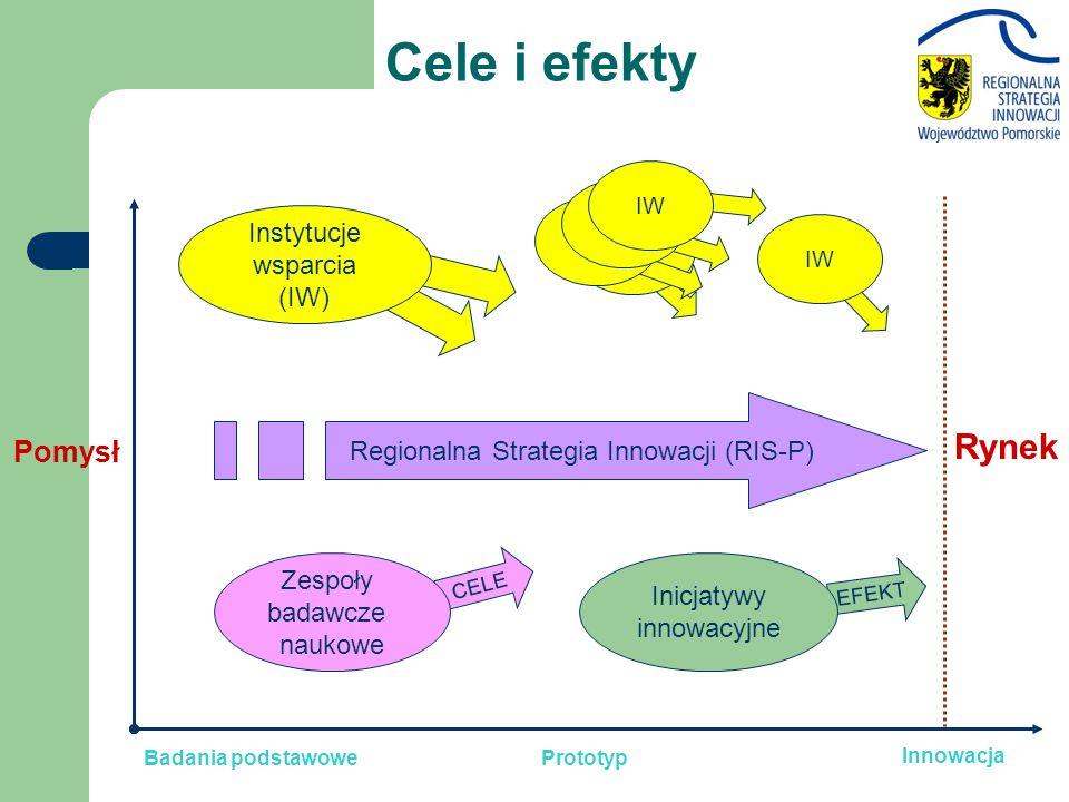 Rynek Innowacja Badania podstawowe CELE Zespoły badawcze naukowe Pomysł Instytucje wsparcia (IW) IW EFEKT Inicjatywy innowacyjne Cele i efekty Regionalna Strategia Innowacji (RIS-P) Prototyp