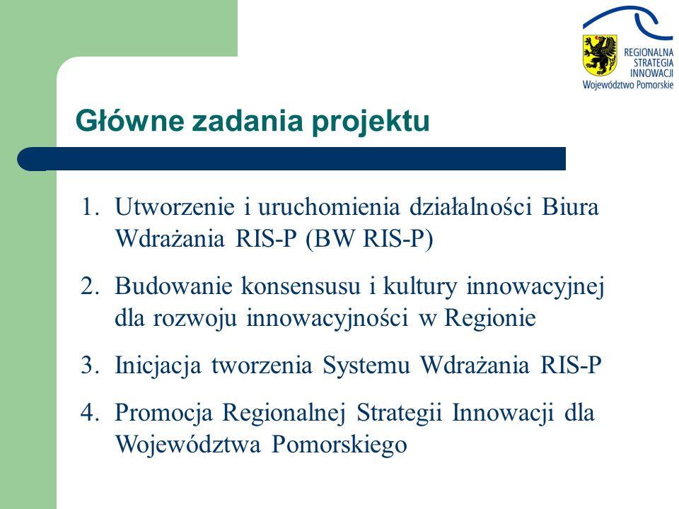 Główne zadania projektu 1.Utworzenie i uruchomienia działalności Biura Wdrażania RIS-P (BW RIS-P) 2.Budowanie konsensusu i kultury innowacyjnej dla rozwoju innowacyjności w Regionie 3.Inicjacja tworzenia Systemu Wdrażania RIS-P 4.Promocja Regionalnej Strategii Innowacji dla Województwa Pomorskiego