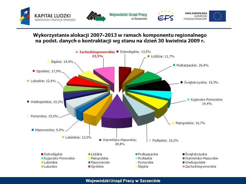 Wojewódzki Urząd Pracy w Szczecinie c.d Szczegółowe kryteria dostępu (kryterium obligatoryjne): 4.