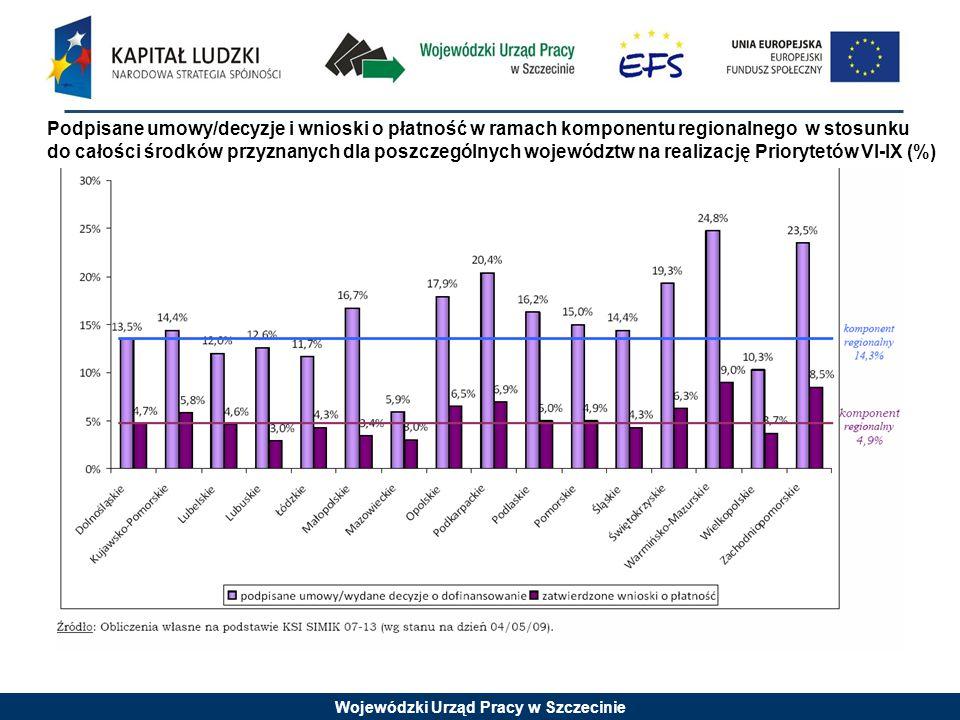Wojewódzki Urząd Pracy w Szczecinie Wartość podpisanych umów w stosunku do alokacji 2007-2013 dla Priorytetu VI*