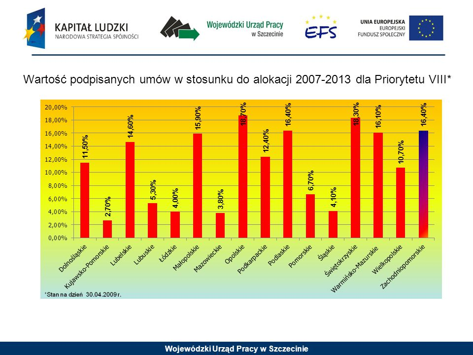 Wojewódzki Urząd Pracy w Szczecinie Wartość podpisanych umów w stosunku do alokacji 2007-2013 dla Priorytetu VIII*