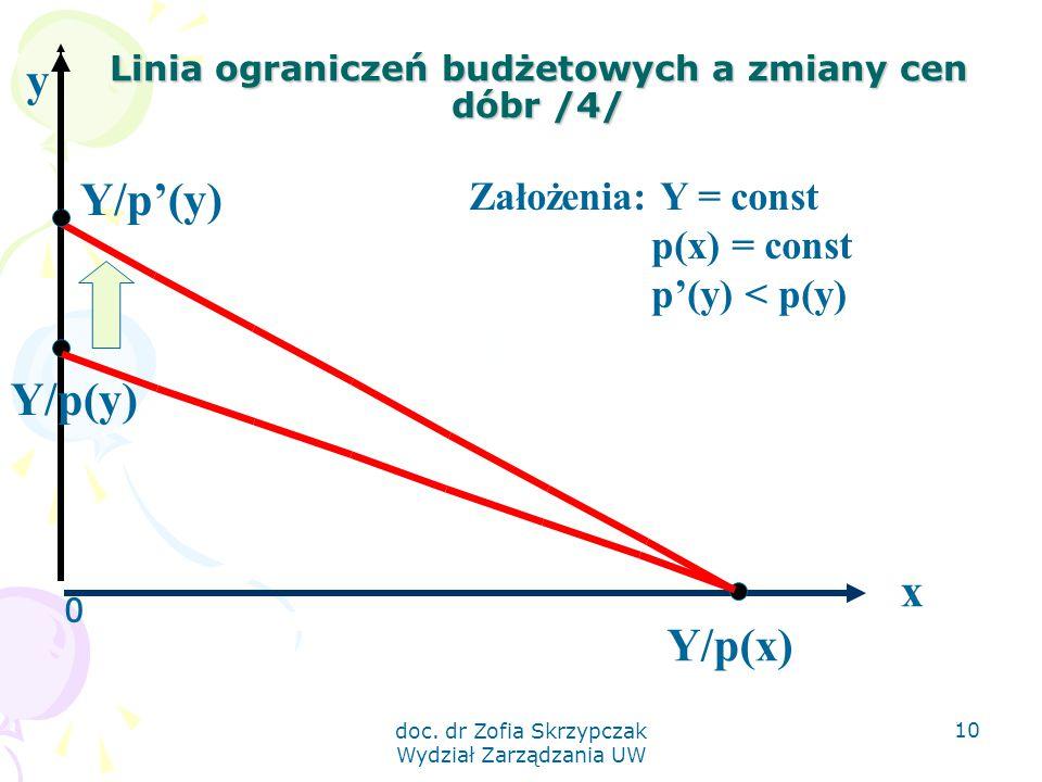 doc. dr Zofia Skrzypczak Wydział Zarządzania UW 10 Linia ograniczeń budżetowych a zmiany cen dóbr /4/ 0 x Y/p'(y) Y/p(x) y Założenia: Y = const p(x) =