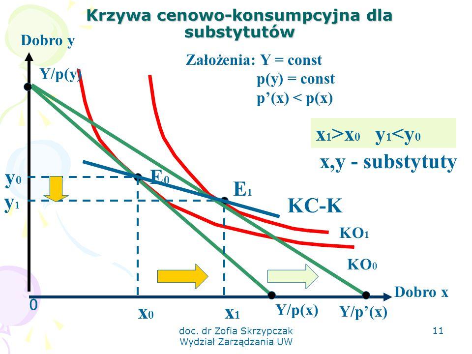 doc. dr Zofia Skrzypczak Wydział Zarządzania UW 11 Krzywa cenowo-konsumpcyjna dla substytutów 0 Dobro y Dobro x KO 1 KO 0 Y/p(x) Y/p(y) E0E0 y0y0 x0x0